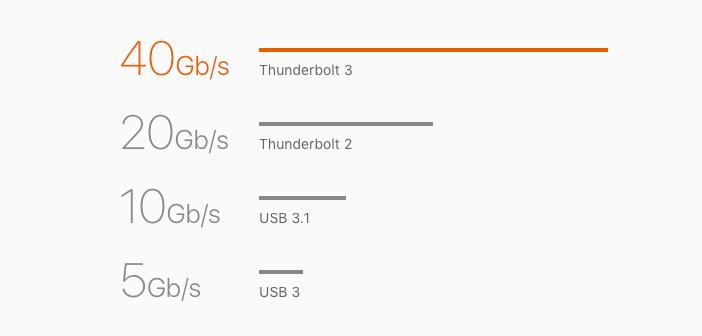 データ転送の速さについて