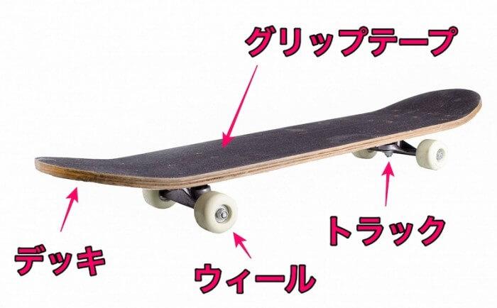 スケートボードのパーツ構成