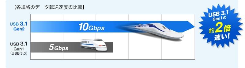USB規格が「USB3.1」、もしくは「USB3.0」対応である