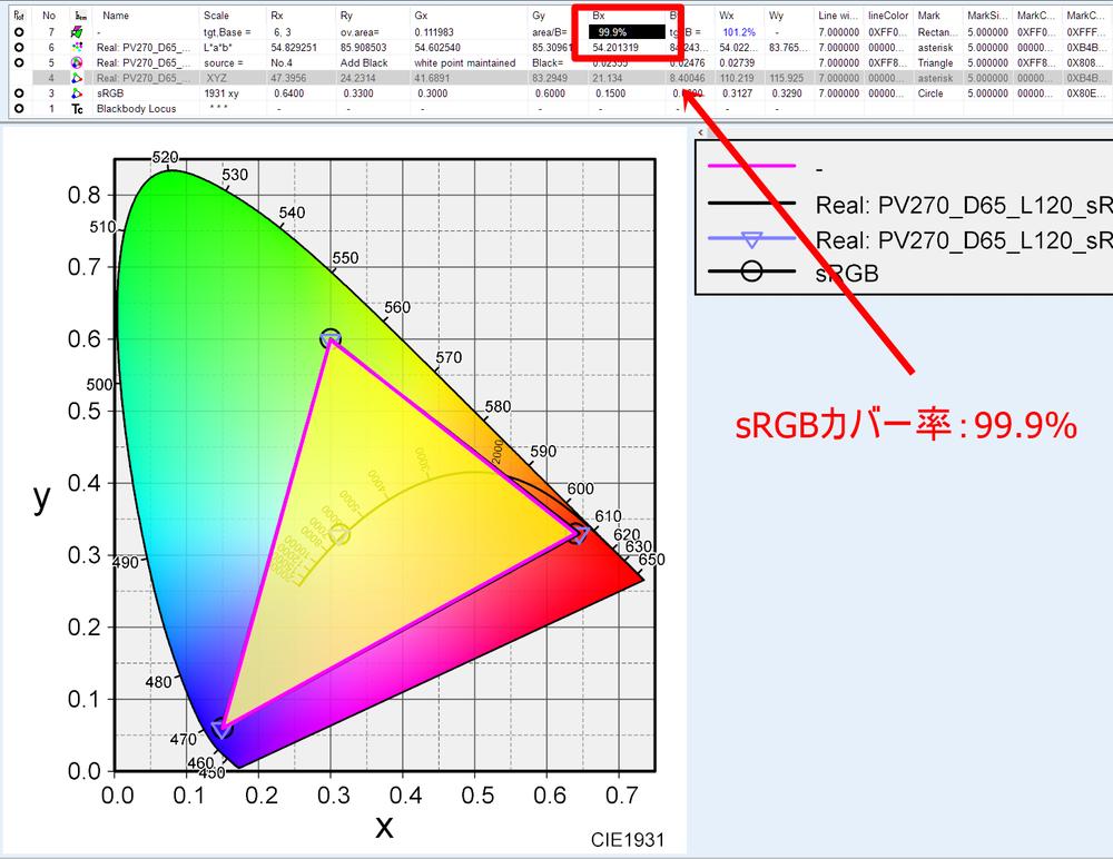 ICCプロファイルを重ねた「色度図」
