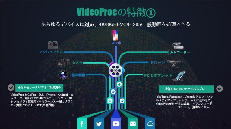 『VideoProc』の機能を詳しく解説