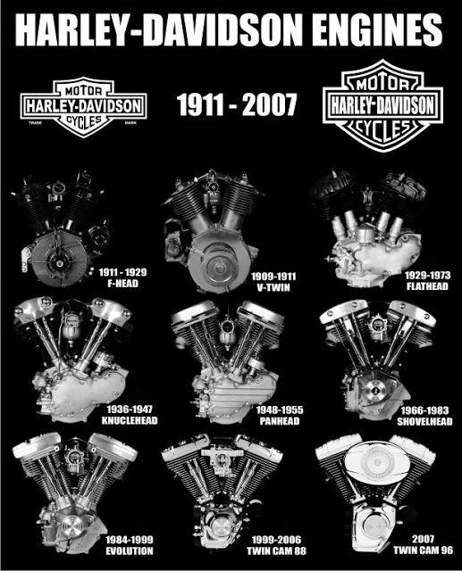 ハーレー エンジンの種類