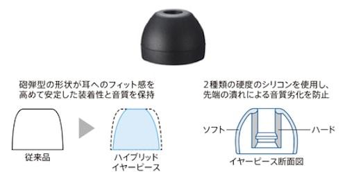 SONY MDR-EX650 装着感