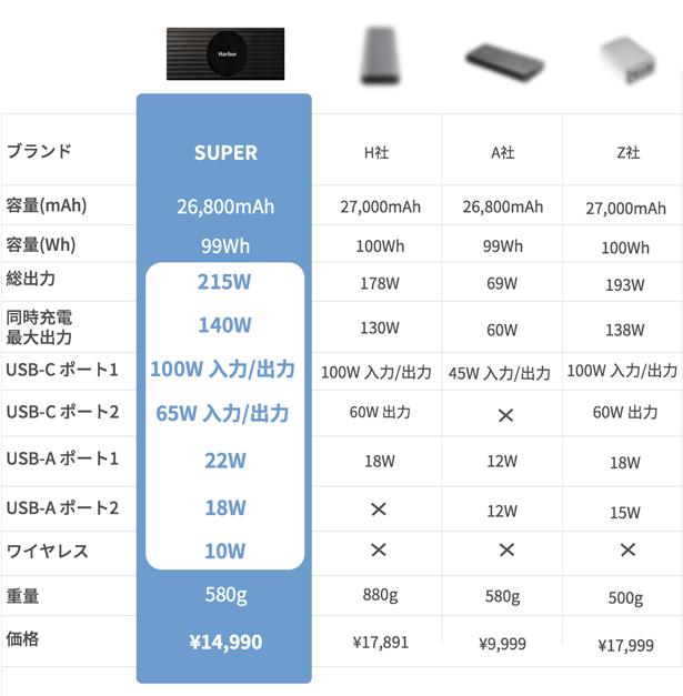 他社の大容量モバイルバッテリーと比較
